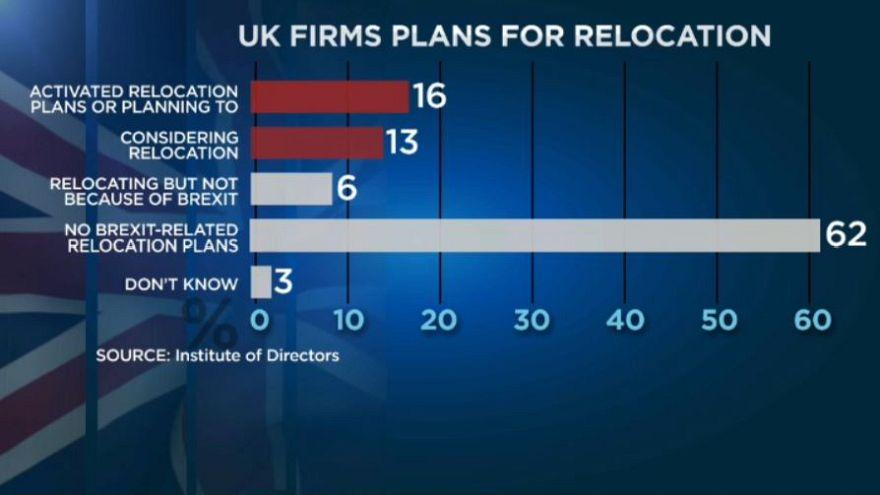 Brexit: Μία στις τρεις επιχειρήσεις ετοιμάζεται για μετεγκατάσταση