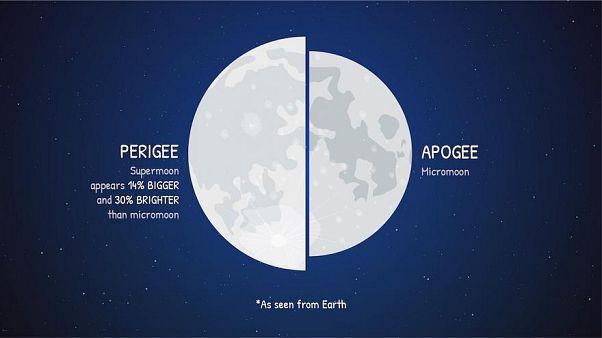 تفسير ظاهرة القمر الأكبر