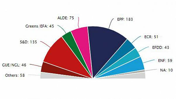 European Parliament projected seats 2019