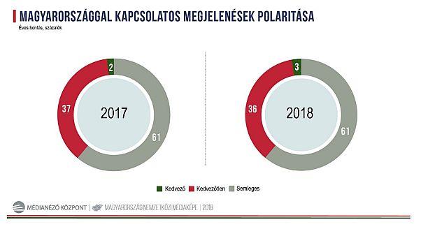 Ουγγαρία: Αρνητική εικόνα από τα ξένα ΜΜΕ