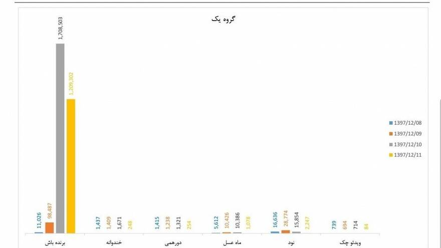 جدول دستکاری آرا در نظرسنجی صداوسیما
