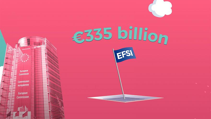 The Juncker Plan, mobilizes over €335 billion in investment