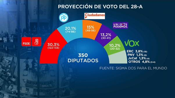 Las encuestas dan a Pedro Sánchez ventaja antes de los debates