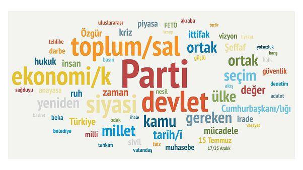 Davutoğlu'nun manifestosunda en çok kullanılan kelimeler: Parti, devlet, toplum ve ekonomi