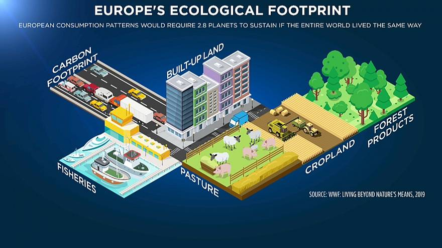 Europe's ecological footprint puts too much pressure on the natural world