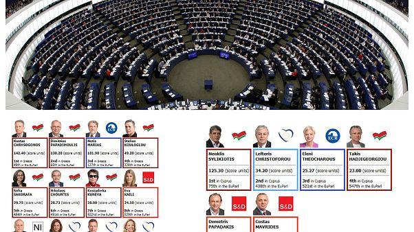 Ποια η βαθμολογία και η σειρά κατάταξης των Ελλήνων και Κύπριων Ευρωβουλευτών