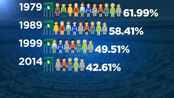 ¿Por qué la participación en las Elecciones Europeas es tan baja?