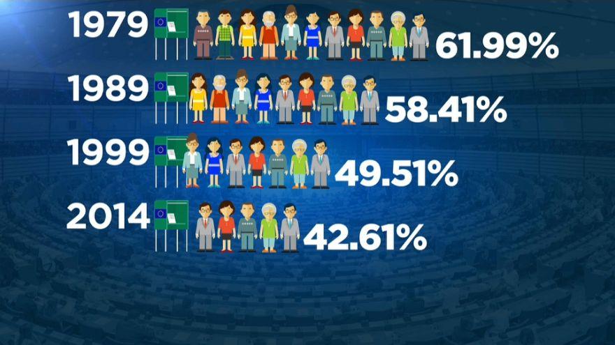 Affluenza in calo costante: perché così poche persone votano alle elezioni europee?