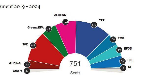 Az Európai Parlament első hivatalos becslése a következő EP összetételéről