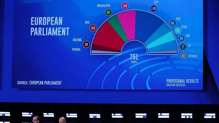 Projection des sièges au Parlement européen
