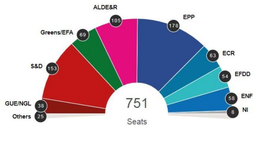 EP-választás: javult a hagyományos pártok helyzete a friss eredményekkel