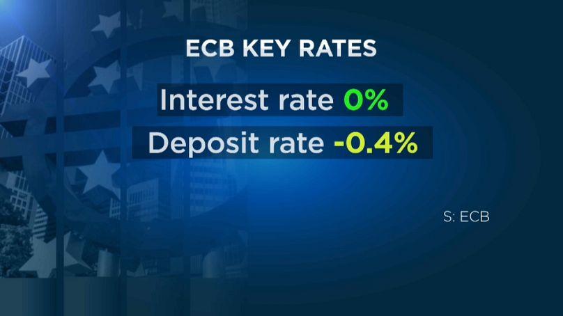 EZB belässt den Leitzins bei 0,0 Prozent