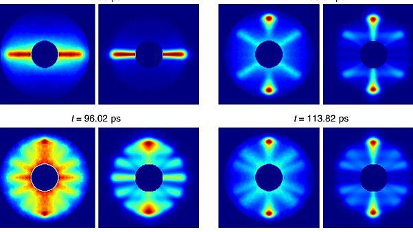 H αστραπιαία περιστροφή ενός μορίου