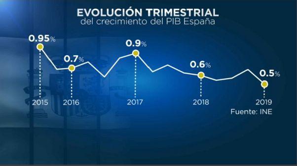 La economía española se ralentiza pero aguanta en medio del desánimo europeo