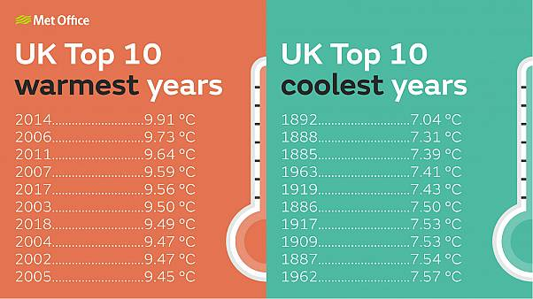 The UK's average temperatures in selected years. All its hottest years since 1884 have occurred this century.