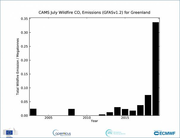 Copernicus Atmosphere Monitoring Service/ ECMWF