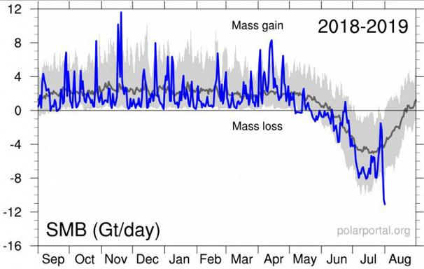 Greenland Experiencing Near-Record Melting of Surface Ice