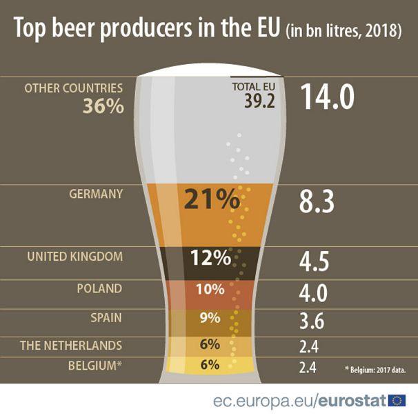 Eurostat.