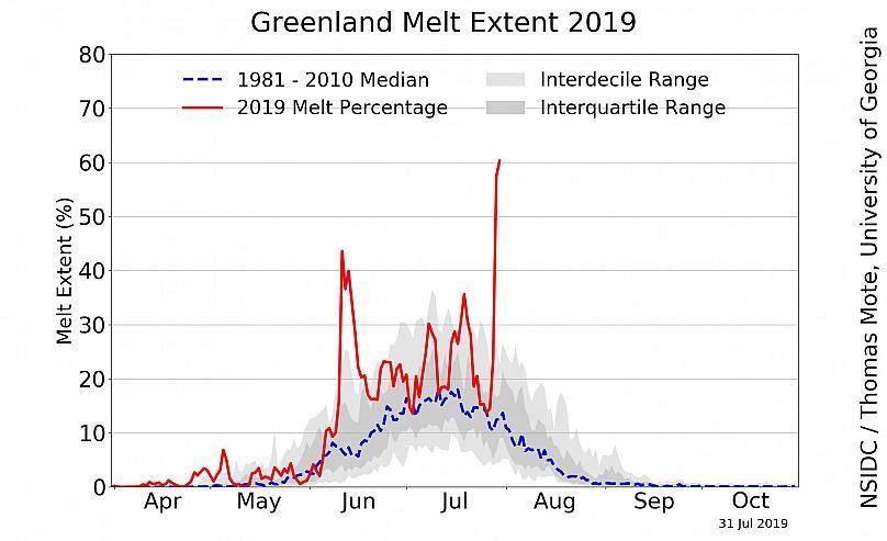 Onze milliards de tonnes de glace ont fondu en une journée — Groenland
