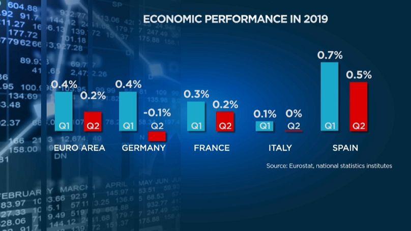 Germania in recessione spaventa i mercati