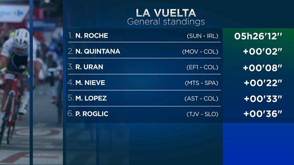 Quintana sorprende al pelotón y Roche se convierte en el nuevo líder de La Vuelta