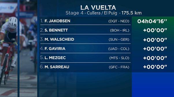 La Vuelta: Jakobsen gana el pulso a Bennett en un ajustado esprint y Roche sigue líder