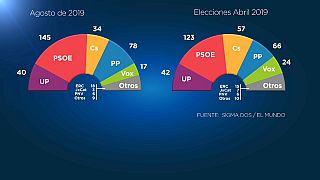 Un sondeo augura una mayoría de la izquierda si España vuelve a votar