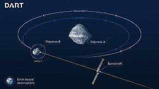 Amerikalı ve Avrupalı bilim insanları Dünya'yı korumak için asteroid saptırmayı tartışıyor