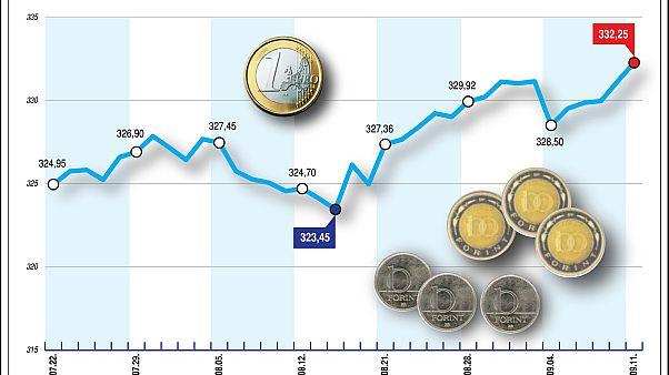 Újabb negatív rekordot döntött a forint
