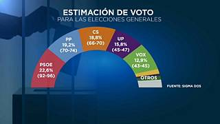 Spain's far-right Vox party gains first regional parliamentary seats
