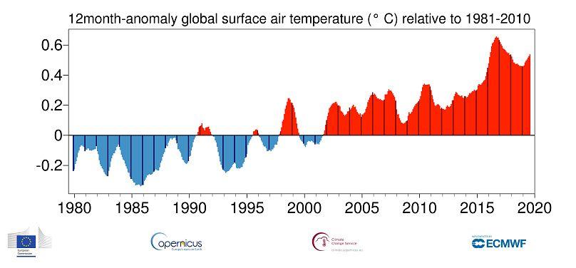 Unión Europea, Copernicus Climate Change Service ECMWF