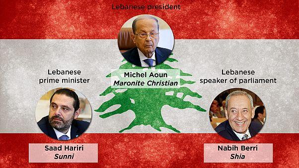 Wie funktioniert die Regierung im Libanon?