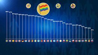 Τί δείχνει το ευρωβαρόμετρο για τις διακρίσεις