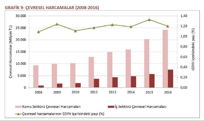 Türkiye Çevre ve Şehircilik Bakanlığı