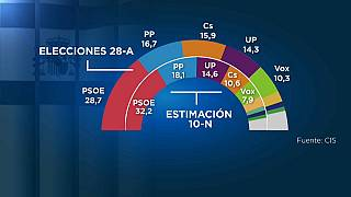 Espanha uma vez mais em campanha eleitoral
