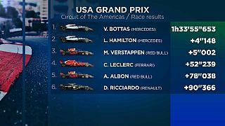 Lewis Hamilton campeón del Mundo de Fórmula 1 por sexta vez