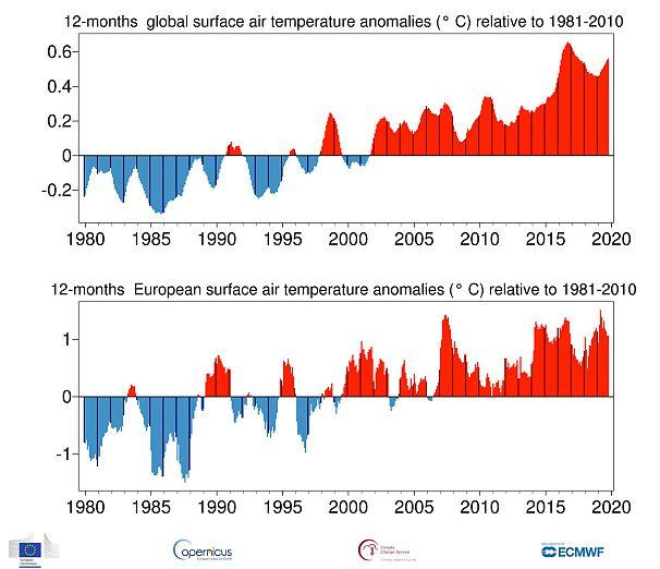 Data: ERA5. Credit: Copernicus Climate Change Service/ECMWF