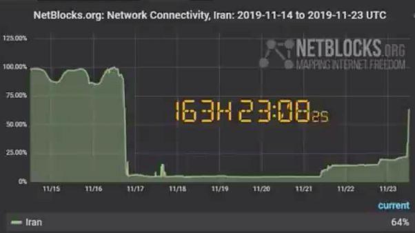 Gradual Internet restoring