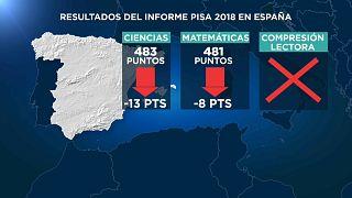 La Educación española frente al espejo del informe PISA: empeora en Ciencias y en Matemáticas