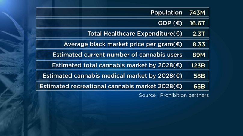 Fonte: Prohibition partners