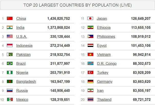 worldometers.info/world-population/