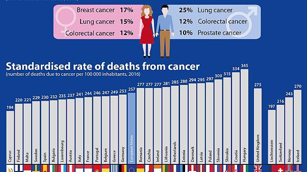 Κύπρος: Οι λιγότεροι θάνατοι από καρκίνο στην Ευρώπη