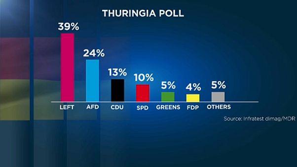 Zuhant a német kereszténydemokraták népszerűsége Türingiában