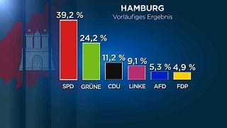 Vorläufiges amtliches Endergebnis der Hamburg-Wahl