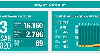 Türkiye'de Covid-19 nedeniyle son 24 saatte 69 kişi daha yaşamını yitirdi; can kaybı 425'e çıktı