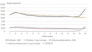 Coronavirus, un grafico per capire l'eccesso di mortalità in Inghilterra e Galles