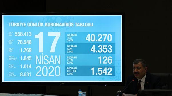 Fahrettin Koca: Son 24 saatte 126 kişi hayatını kaybetti; can kaybı toplam 1.769'a ulaştı