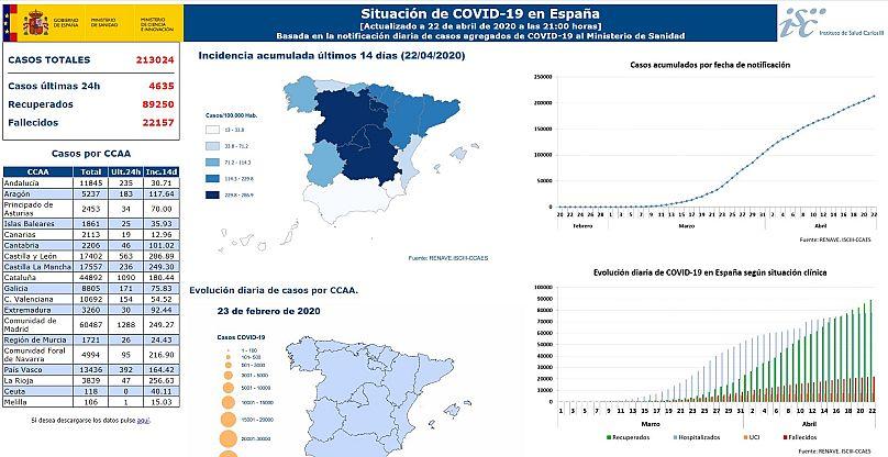 Ministério da Saúde de Espanha