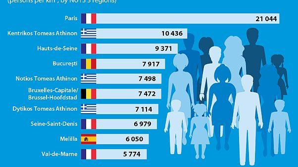Εurostat: Το Παρίσι η πλέον πυκνοκατοικημένη περιοχή στη ΕΕ, ακολουθεί η Αθήνα