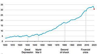 Variación anual de emisiones de CO2 relacionadas con la energía